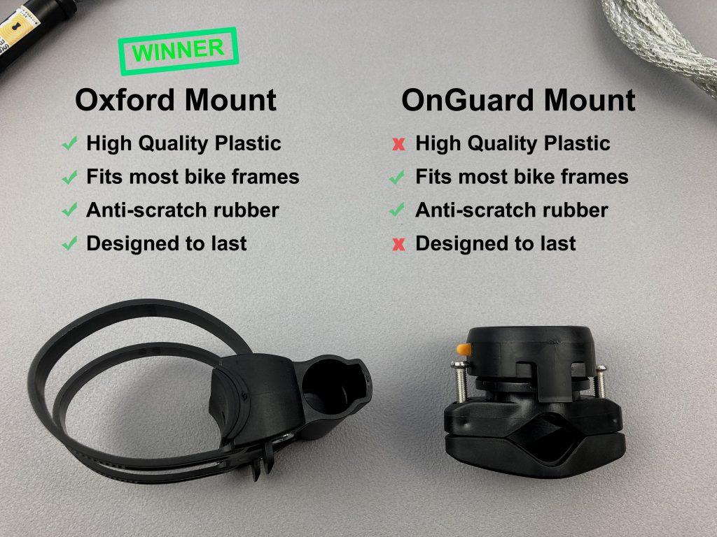 Oxford mount vs OnGuard mount