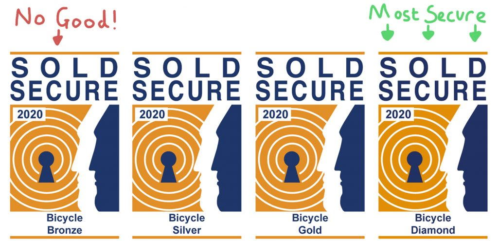 How to choose the best bike lock